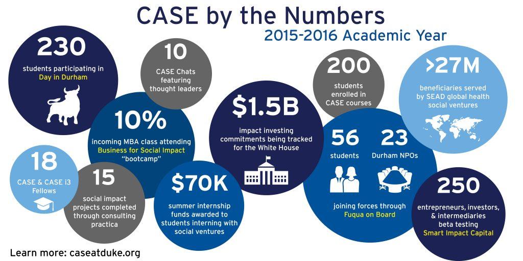 2015-2016 Academic Year