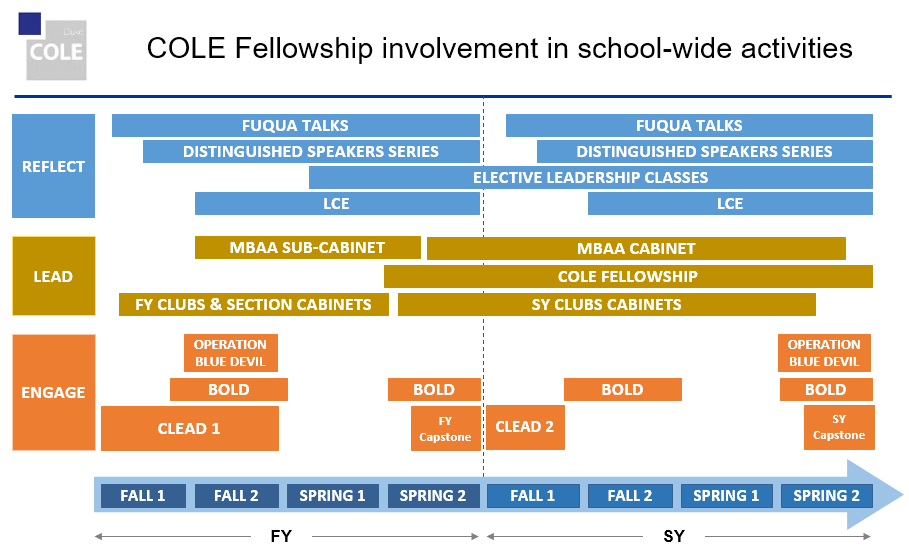 COLE Leadership Ethics Coach K Fellowship Fellow Fellows Students Duke Fuqua MBA Daytime MBA Competence Character Ambassador
