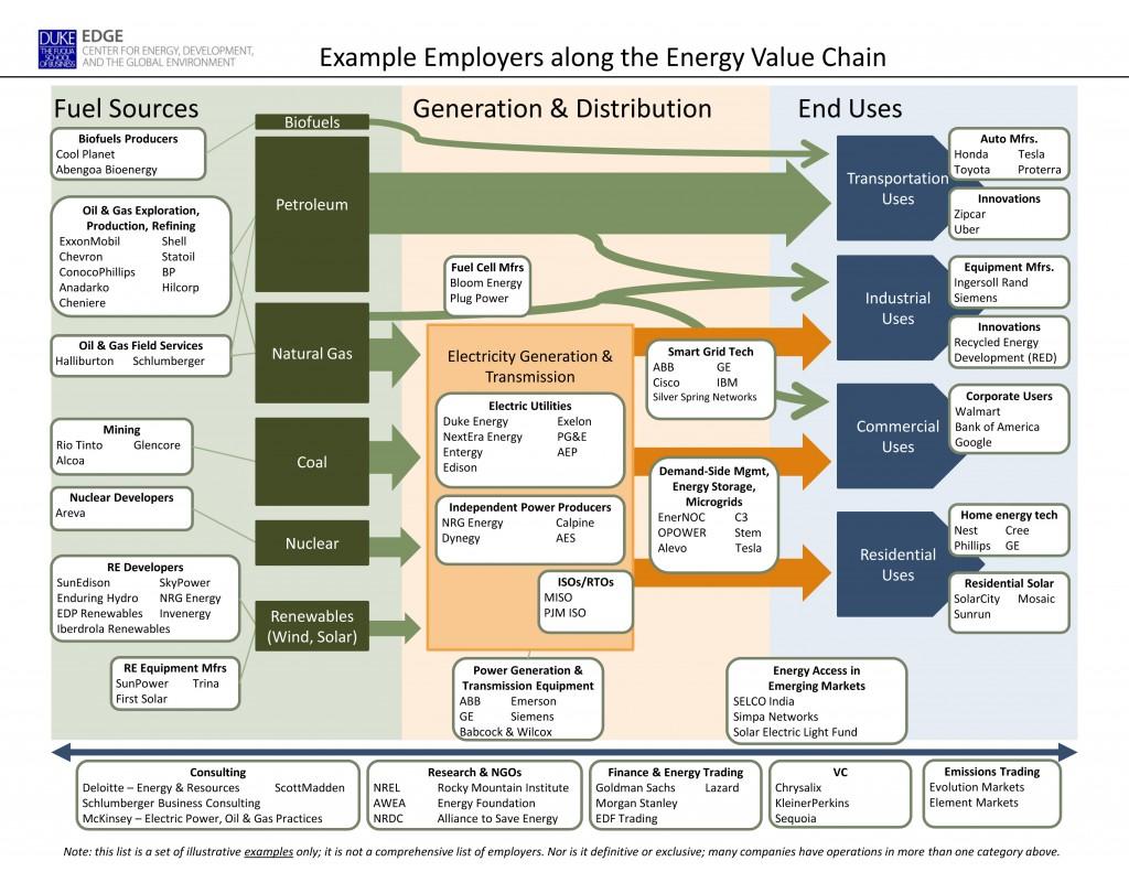 Roadmap of energy sector employers