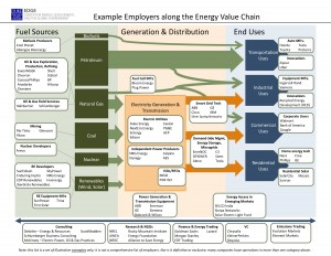Example Employers along the Energy Value Chain